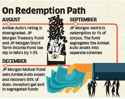 JP Morgan recovers 85% Amtek dues, gives exit to investors