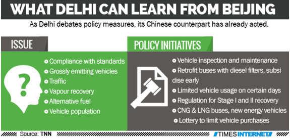As Delhi debates, Beijing acts to check air pollution