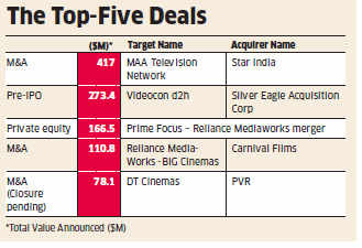 India's media & entertainment business ranks 4 in the world in attracting investment: EY report