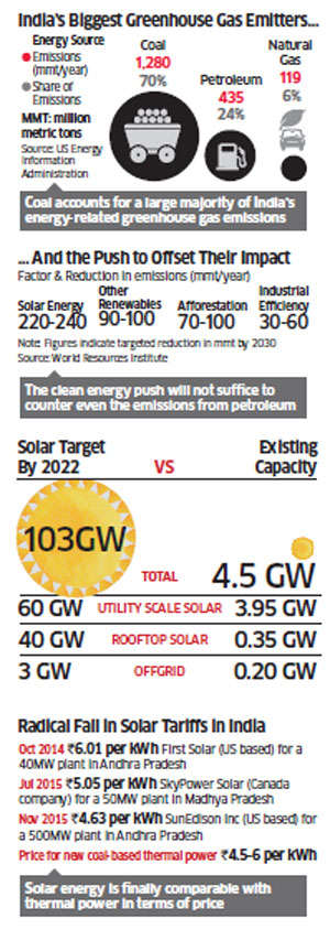 Is government's approach to solar, in the wake of the promise it made in Paris last week, sustainable?