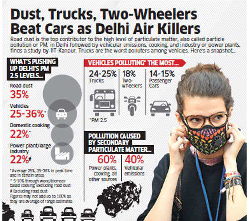 IIT-Kanpur study says trucks and road dust are bigger pollutants than cars in Delhi