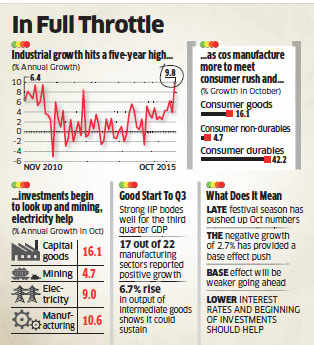 India's annual industrial output growth hits 5-year high of 9.8%