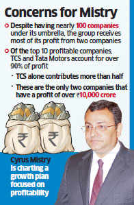 Tata Group keen to reduce dependence on few companies for profits; 20:80 rule to continue for now