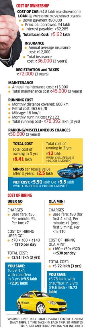 Why renting makes sense, at least in Bengaluru