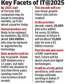 Bigger and faster: With new models & ideas, Indian IT industry heads for $350 billion future by 2025