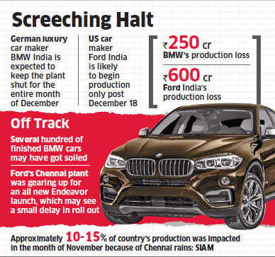 Chennai floods: Carmakers like Ford and BMW struggle to restart work after screeching halt