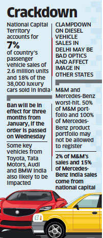 Diesel Ban: Supreme Court to decide today on cars with big engines; Mahindra, Mercedes-Benz to be worst-hit