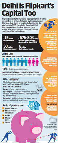 Delhi-NCR Flipkart's biggest market: Report