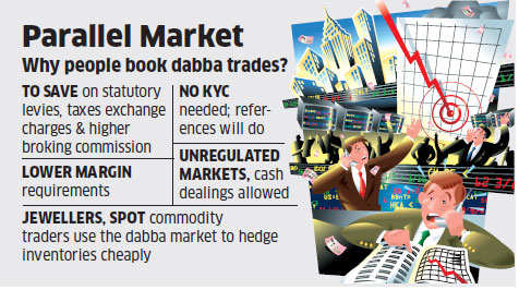Trade volumes of dabba market in Rajkot fall to Rs 450 crore from Rs 2,500 crore due to weak realty & defaults
