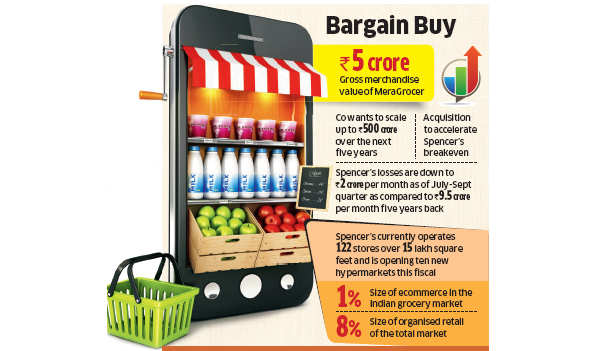 Hypermarket chain Spencer's Retail acquires ecommerce startup MeraGrocer to foray into online sales
