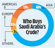 Saudi Arabia spends billions to get Asia hooked on its crude oil