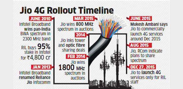 Reliance Jio to start free 4G service for employees from December 27; commercial launch expected in April-May