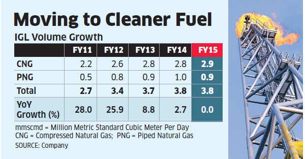Delhi vehicular pollution curbs could reignite growth for Indraprashtha Gas