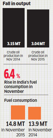 India's crude oil production dips 3.3 per cent in November over lower output