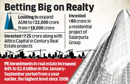 Mantri Developers raises Rs 165 crore from Piramal Fund for two projects