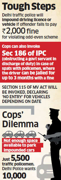 Tough rules for capital's odd-even drive: Arguing with cops could fetch you a jail term, fine