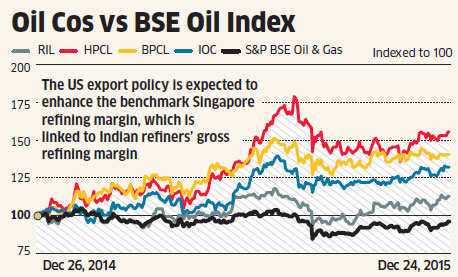 Higher margins may boost RIL, oil refiners' stocks - The