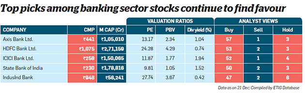 Will banking sector pick up in the coming year? Find out