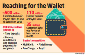 Paytm expects customers to add $500 million in their wallet in 2016, a ten times jump over this year