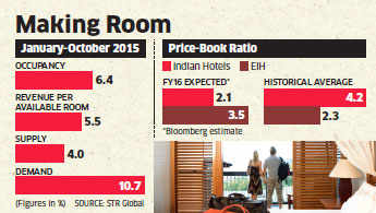 Demand for rooms increase 10.7 per cent YoY during January-October 2015