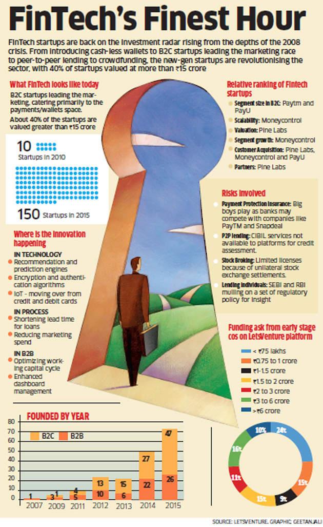 FinTech startups back on investment radar