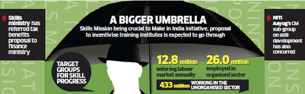Union budget 2016-17 may see government doling out income tax exemptions to skill training institutes
