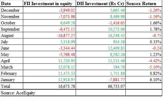 How FPIs lost clout on Dalal Street and DIIs gained it in 2015