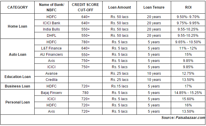 550 Credit Score Home Loan >> How To Get Loans Even With A Low Credit Score The Economic Times