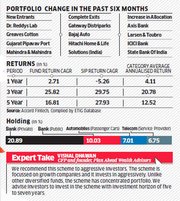 Fund review: Betting on mid-and smallcaps with growth potential