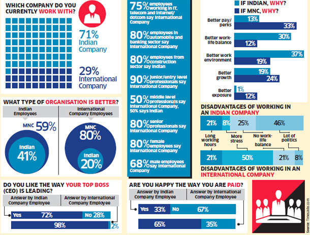 More Indians prefer MNCs than local companies: Survey