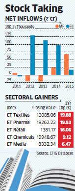 Bumpy ride ahead for investors; FIIs' aversion to EMs, worries over weak rupee to hurt sentiment in 2016