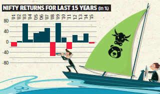 Nifty likely to end 2016 in green, but it will be a choppy ride