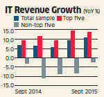 Falling revenues and intense competition dim prospects for medium and small IT firms