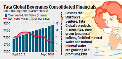 Tata Global Beverages stock jumps 4.2% with a new CEO at Starbucks JV