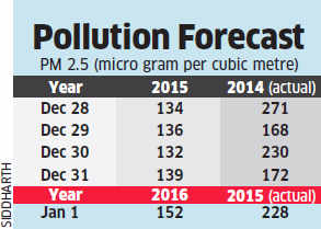Delhi forecast to begin 2016 with lower pollution