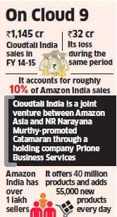 Amazon India may have clocked over Rs 10,000 crore in sales this fiscal