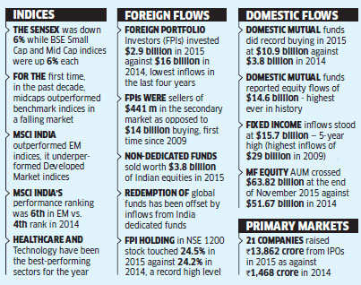 From falling foreign inflows to primary market action: A look back at Dalal Street in 2015