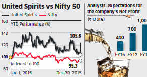 Don't be afraid, United Spirits is not terminally ill