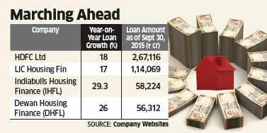Housing finance companies like LIC Housing, HDFC, Indiabulls Housing record robust asset growth