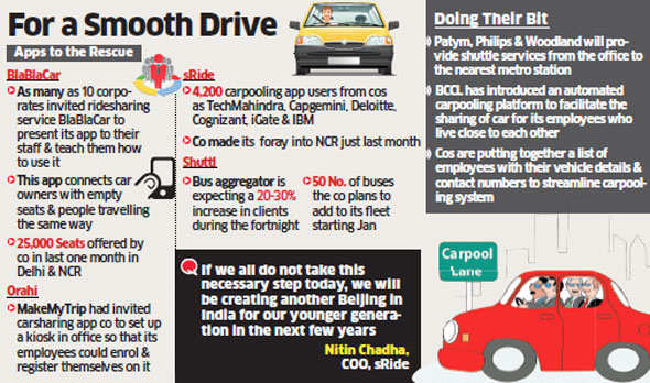 Odd-even plan: Firms like MakeMyTrip, Panasonic encourage staff to sign up for carpooling apps