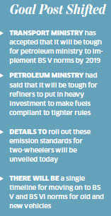 Implementation of BS V & BS VI standards for four-wheelers likely to be delayed by a year