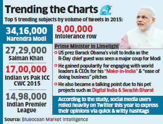 With more than 34 lakh tweets, PM Narendra Modi the most talked about person on Twitter: Data