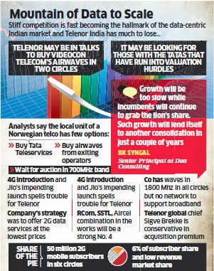 Lack of data spectrum, limited presence put Telenor in spot