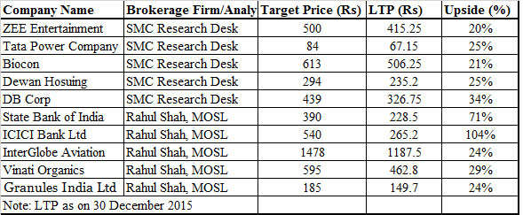 Remain stock-specific in 2016, 10 bets of domestic brokerages