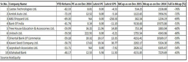 Top 10 BSE500 stocks wiped out 50% of investor wealth