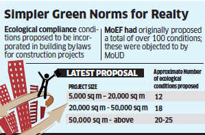 Simpler green norms for real estate; environment ministry looking to decentralise approval powers