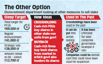 Government may ask cash-rich PSUs to buy into peers to make up for disinvestment shortfall