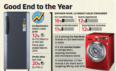 After three years of flat growth, LG Electronics India's sales grow 12% to Rs 12,958.6 crore
