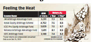 Arbitrage funds unlikely to repeat last year's performance in 2016