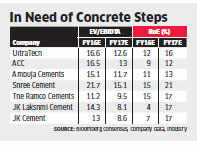 High valuations, sluggish demand make cement companies unattractive
